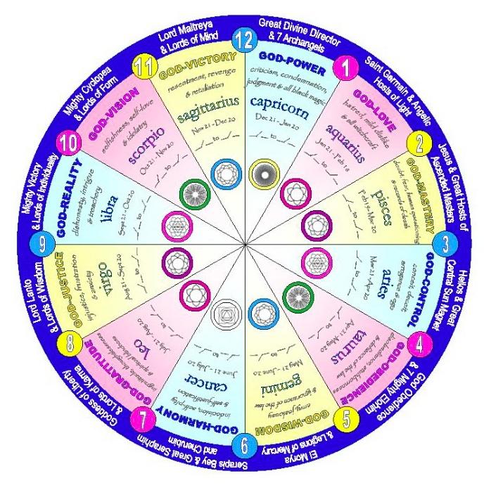 astrology a spiritual tool